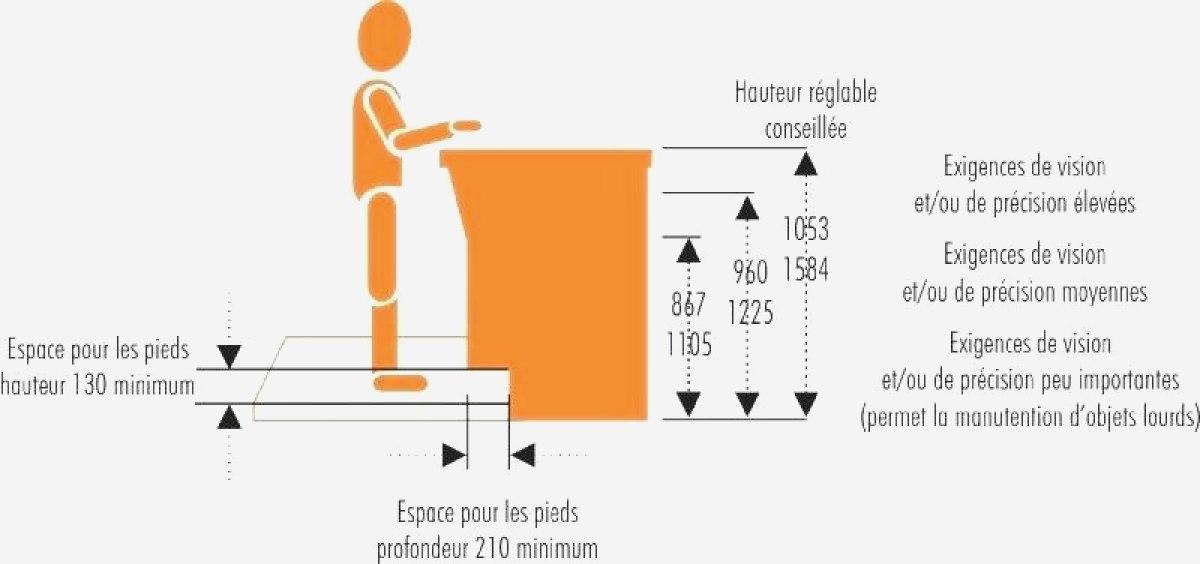 Dimension Hauteur Plan De Travail Pearlfection Fr